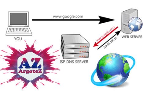 Cosa Vuol Dire DNS Server Argotez